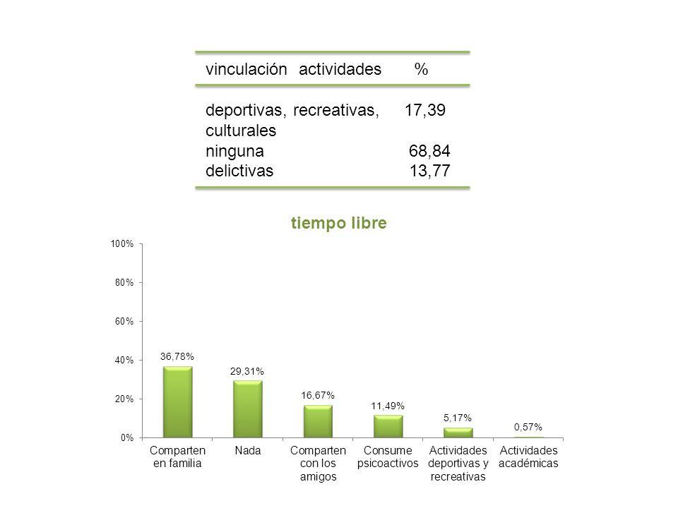 vinculación actividades %