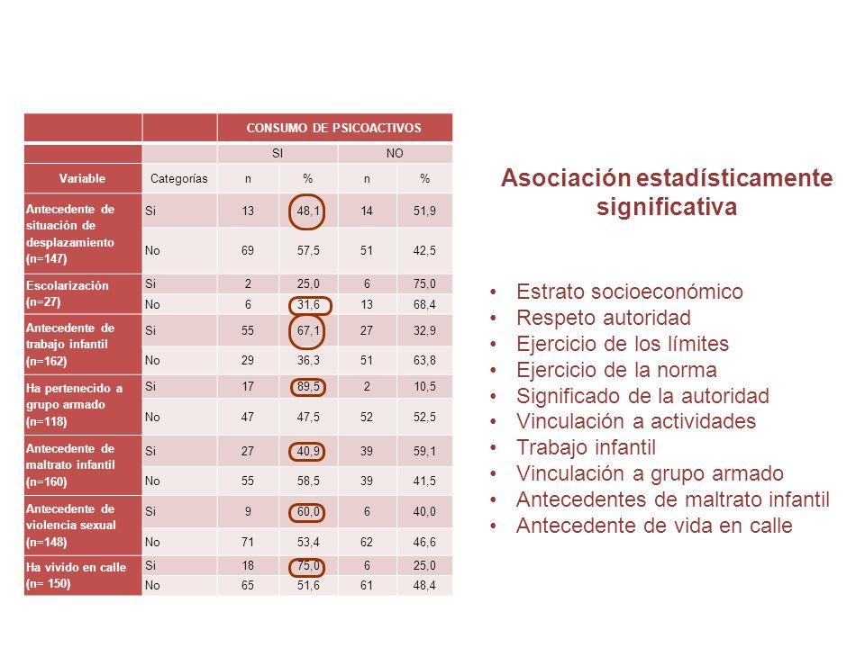 CONSUMO DE PSICOACTIVOS Asociación estadísticamente significativa