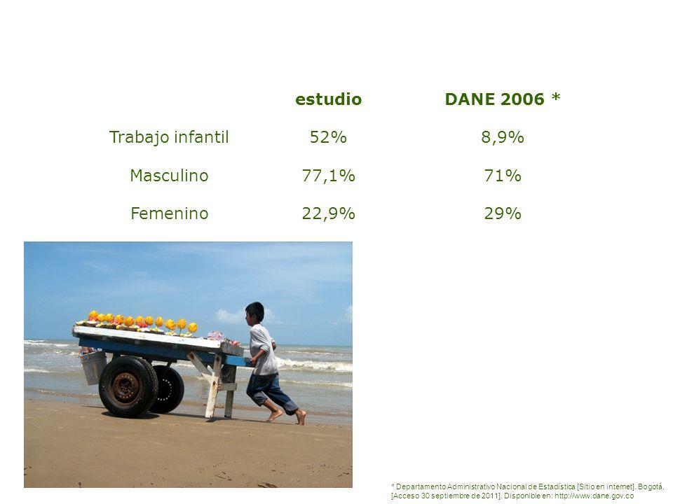 Trabajo infantil Masculino Femenino estudio 52% 77,1% 22,9%