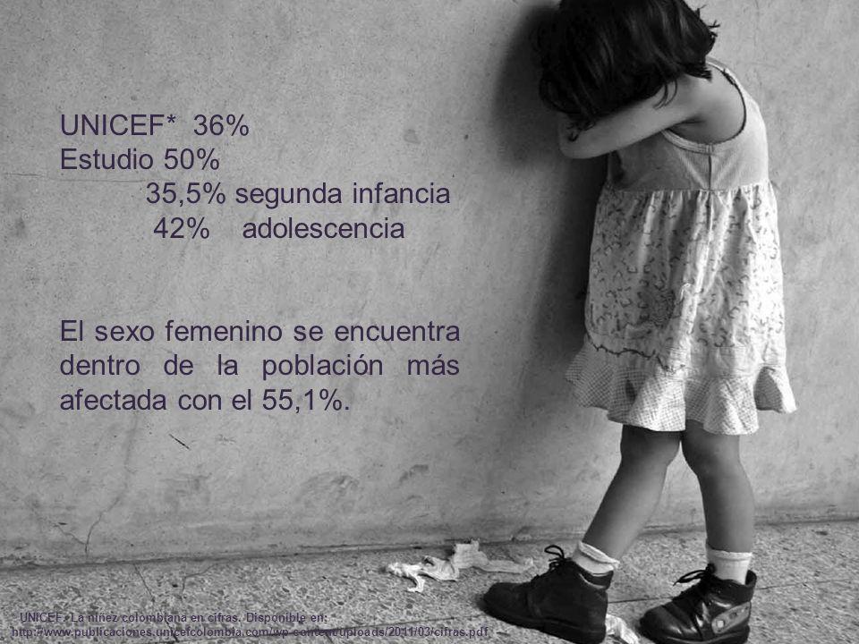 UNICEF* 36% Estudio 50% 35,5% segunda infancia 42% adolescencia