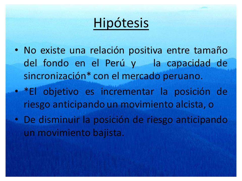 Hipótesis No existe una relación positiva entre tamaño del fondo en el Perú y la capacidad de sincronización* con el mercado peruano.