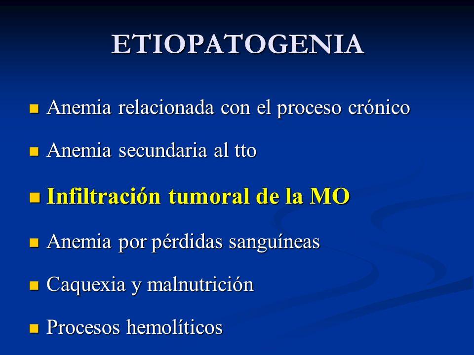 ETIOPATOGENIA Infiltración tumoral de la MO