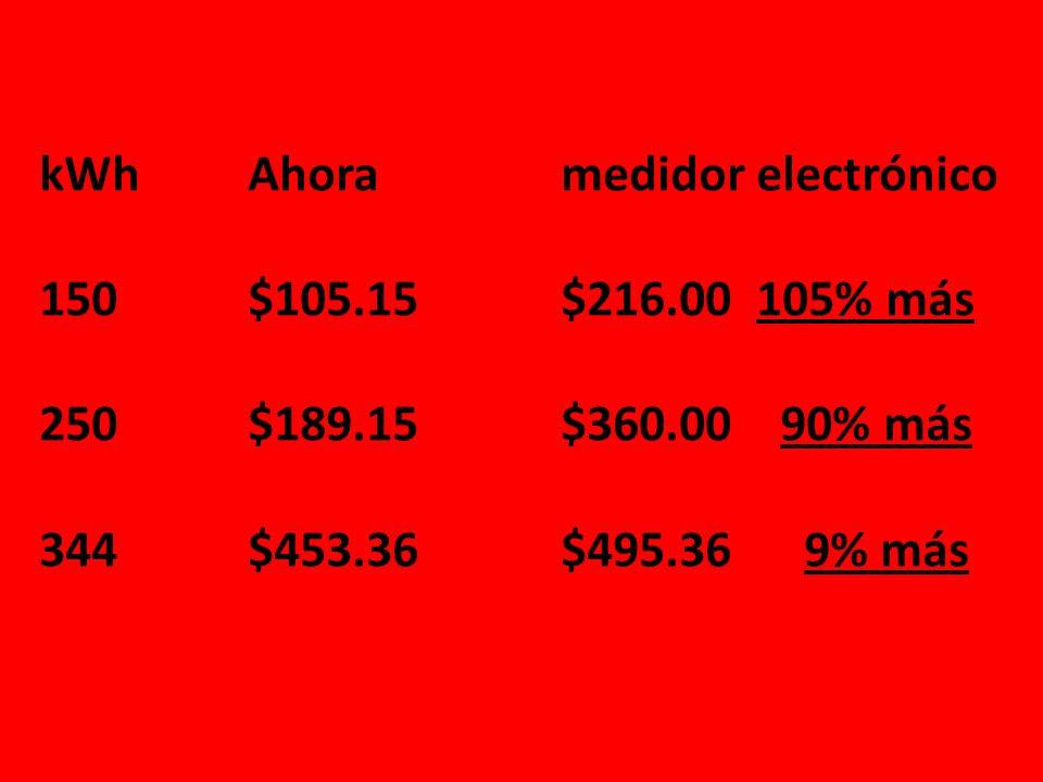 kWh. Ahora. medidor electrónico 150. $105. 15. $216. 00 105% más 250