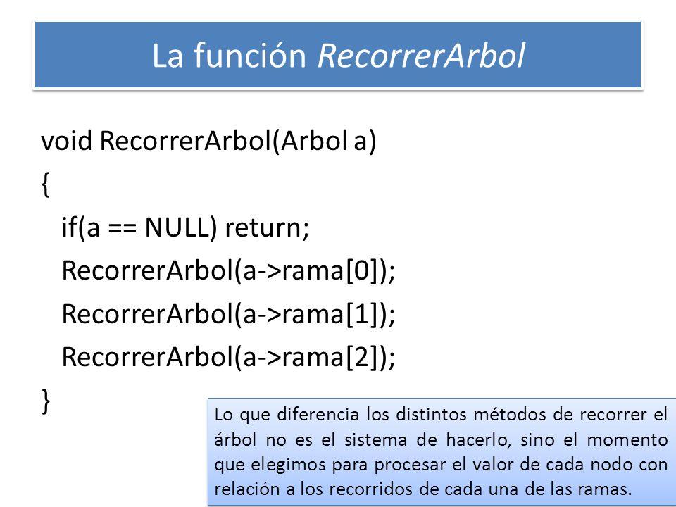 La función RecorrerArbol