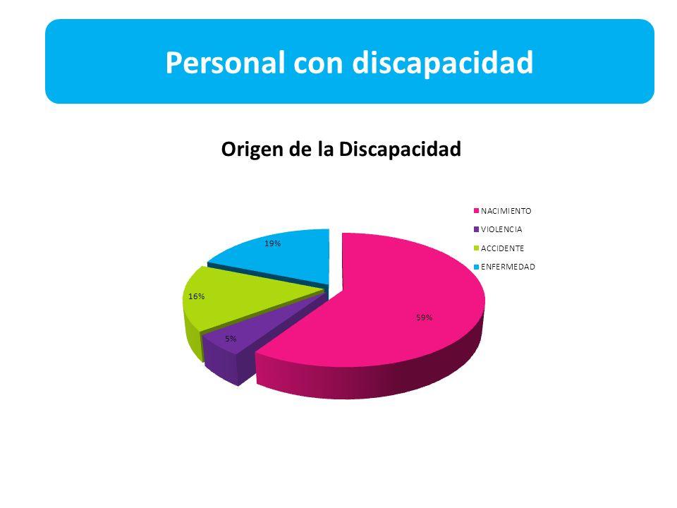 Personal con discapacidad Origen de la Discapacidad
