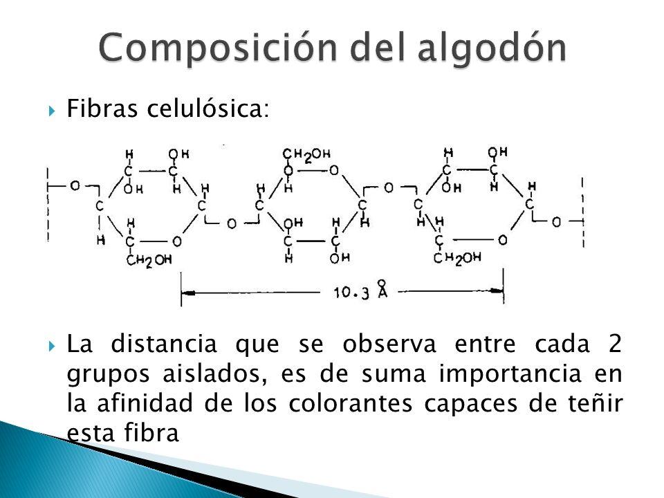 Composición del algodón