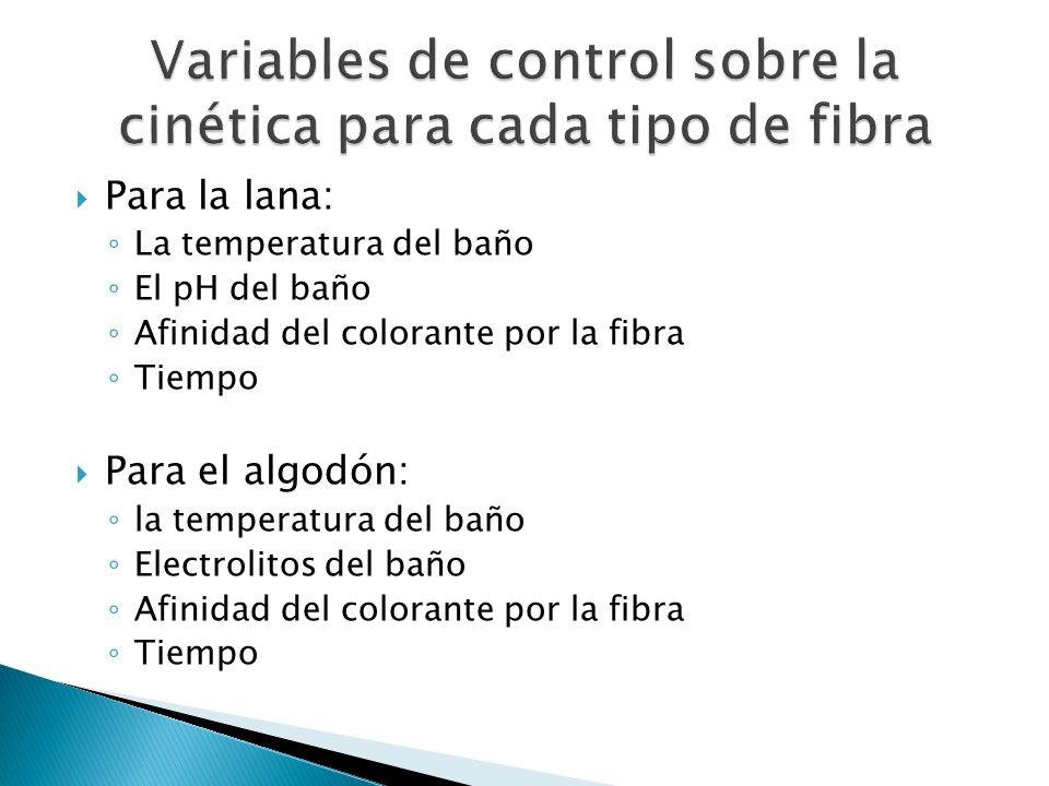 Variables de control sobre la cinética para cada tipo de fibra