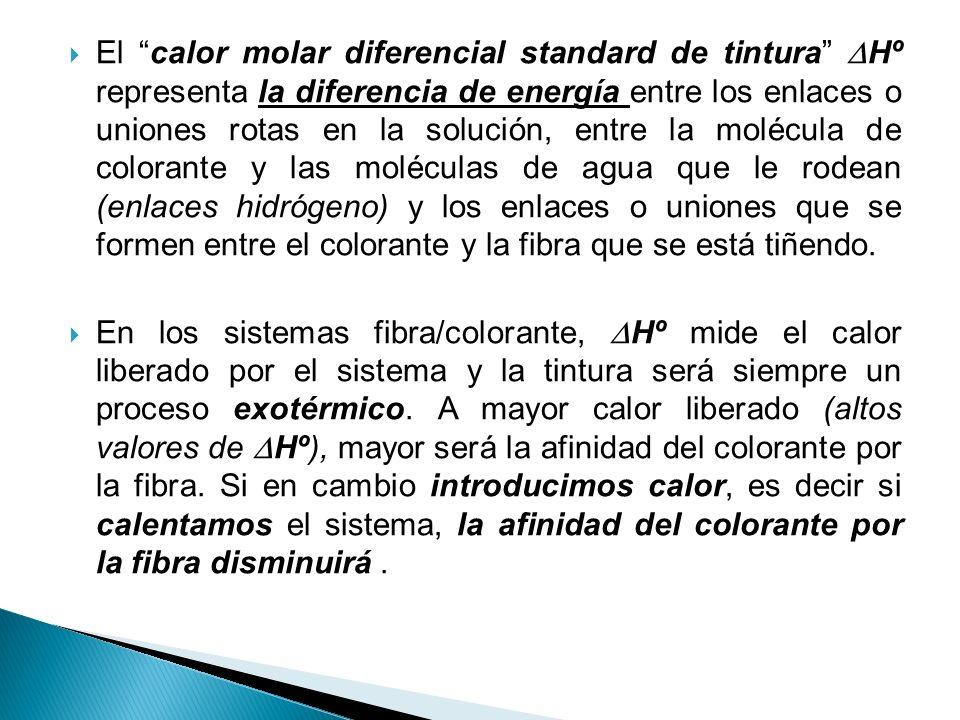 El calor molar diferencial standard de tintura Hº representa la diferencia de energía entre los enlaces o uniones rotas en la solución, entre la molécula de colorante y las moléculas de agua que le rodean (enlaces hidrógeno) y los enlaces o uniones que se formen entre el colorante y la fibra que se está tiñendo.