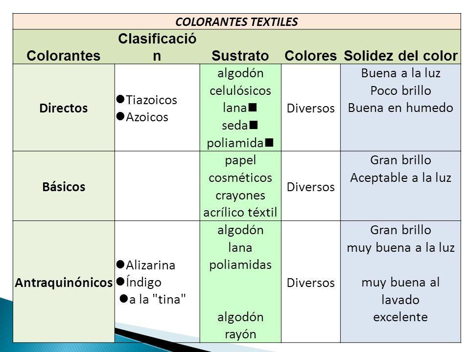 Colorantes Clasificación Sustrato Colores Solidez del color Directos