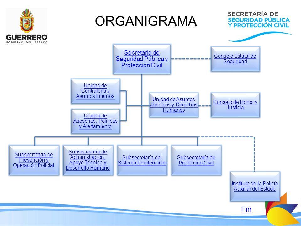 ORGANIGRAMA Fin Secretario de Seguridad Pública y Protección Civil