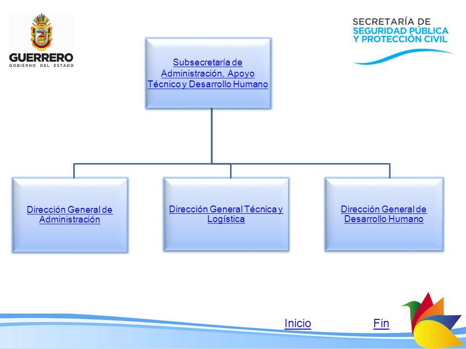 Subsecretaría de Administración, Apoyo Técnico y Desarrollo Humano