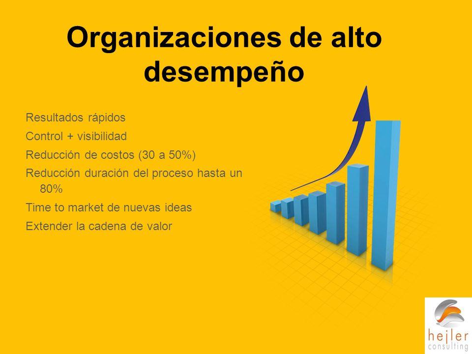 Organizaciones de alto desempeño