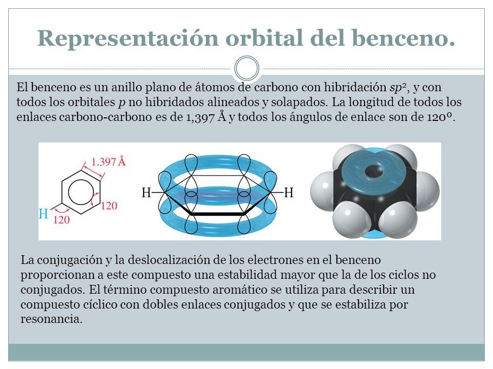 Representación orbital del benceno.