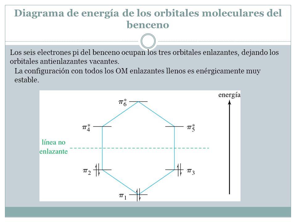 Diagrama de energía de los orbitales moleculares del benceno