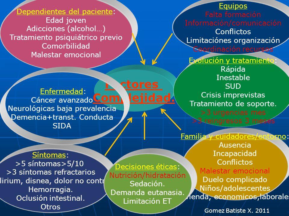 Factores Complejidad. Dependientes del paciente: Edad joven