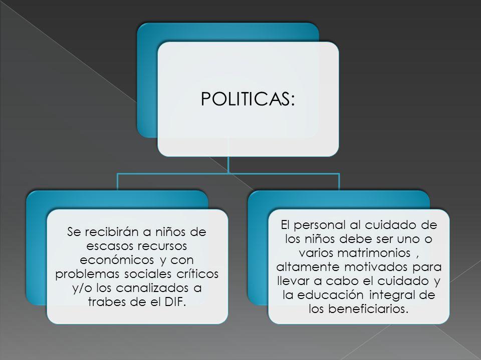 POLITICAS: Se recibirán a niños de escasos recursos económicos y con problemas sociales críticos y/o los canalizados a trabes de el DIF.