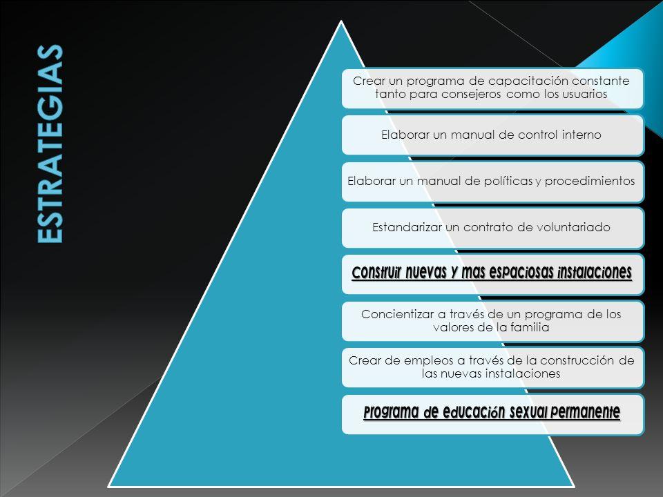 Crear un programa de capacitación constante tanto para consejeros como los usuarios