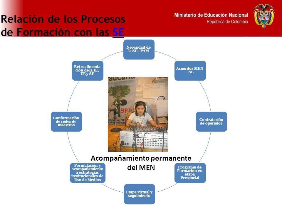 Relación de los Procesos de Formación con las SE