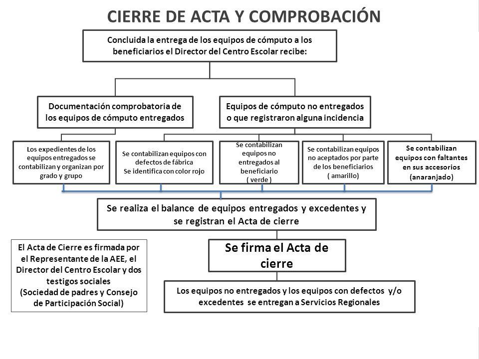 CIERRE DE ACTA Y COMPROBACIÓN