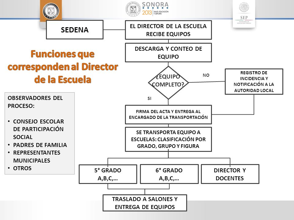 Funciones que corresponden al Director de la Escuela