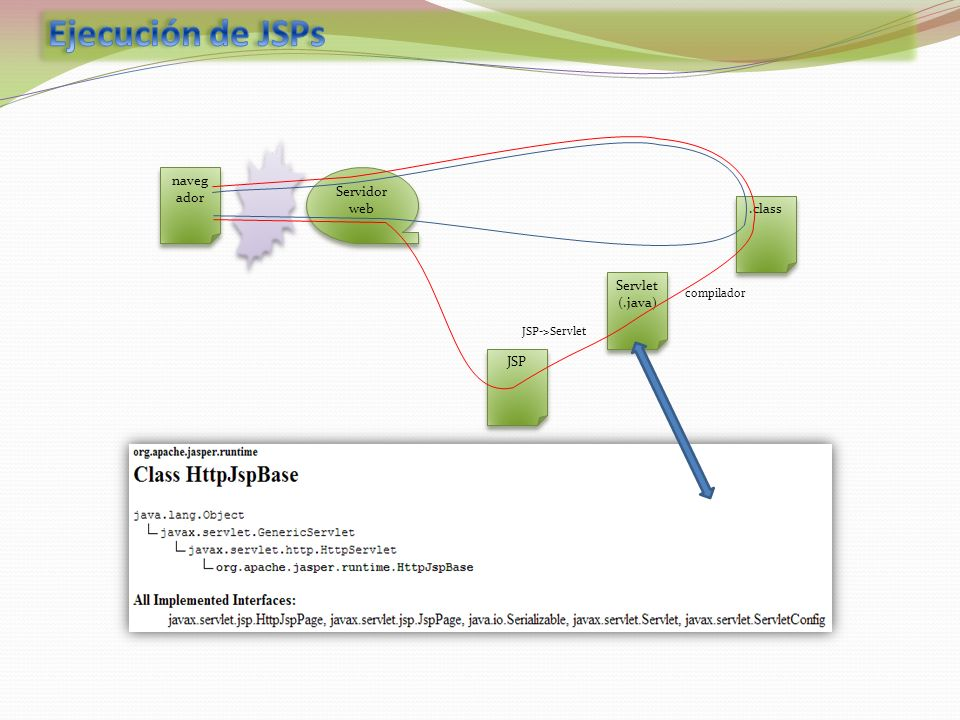 Ejecución de JSPs navegador Servidor web .class Servlet (.java) JSP