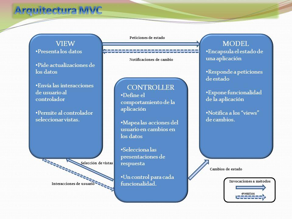 Arquitectura MVC VIEW CONTROLLER MODEL Presenta los datos