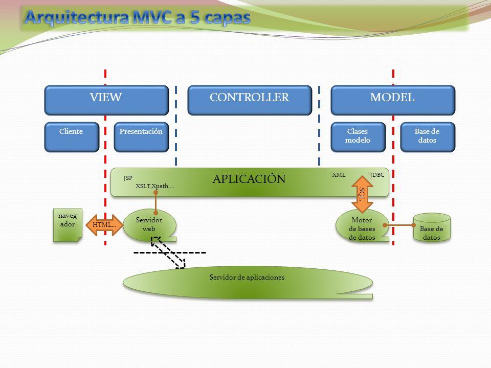 Arquitectura MVC a 5 capas