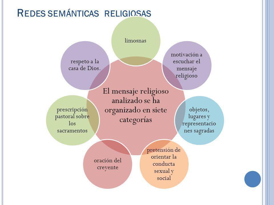 Redes semánticas religiosas