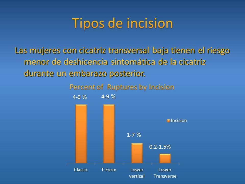Tipos de incision