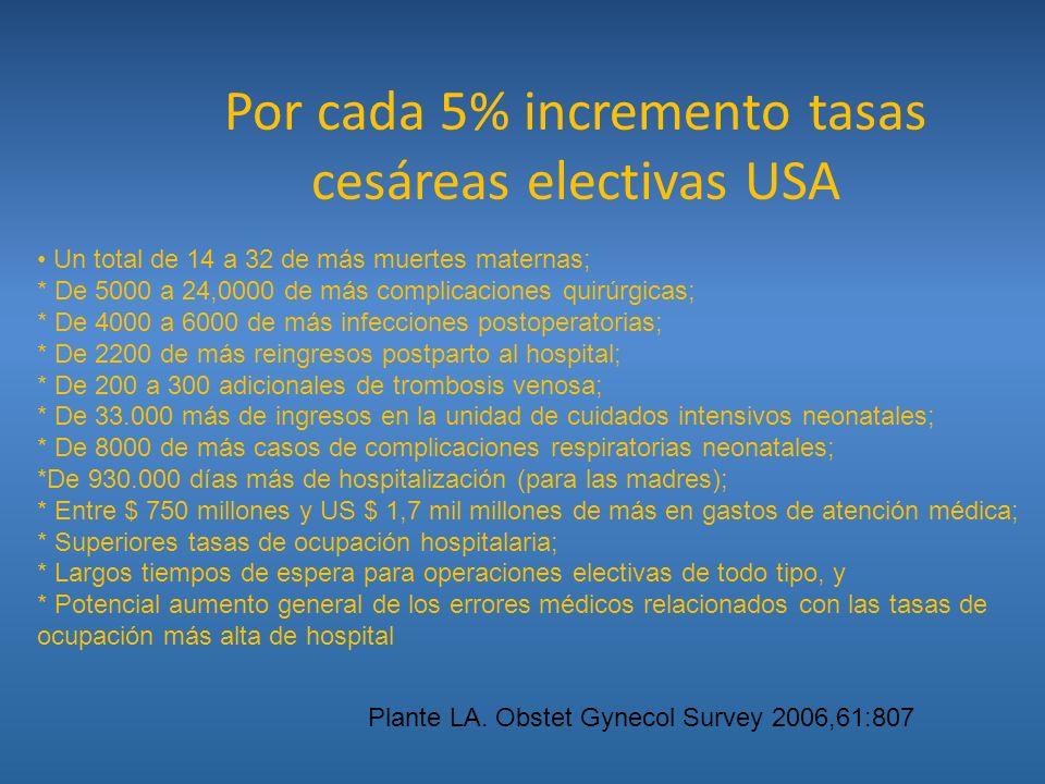 Por cada 5% incremento tasas cesáreas electivas USA
