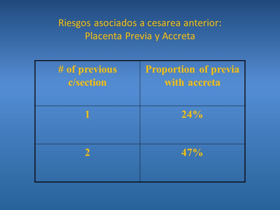 Riesgos asociados a cesarea anterior: Placenta Previa y Accreta
