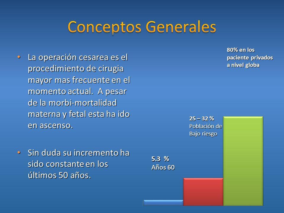 Conceptos Generales 80% en los paciente privados a nivel globa.