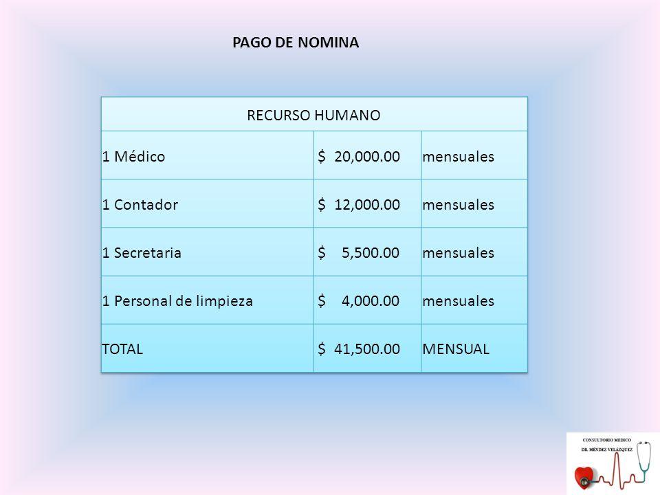 PAGO DE NOMINA RECURSO HUMANO. 1 Médico. $ 20,000.00. mensuales. 1 Contador. $ 12,000.00. 1 Secretaria.