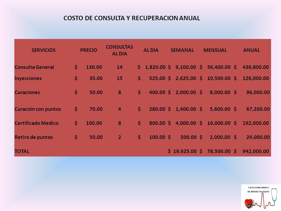 COSTO DE CONSULTA Y RECUPERACION ANUAL