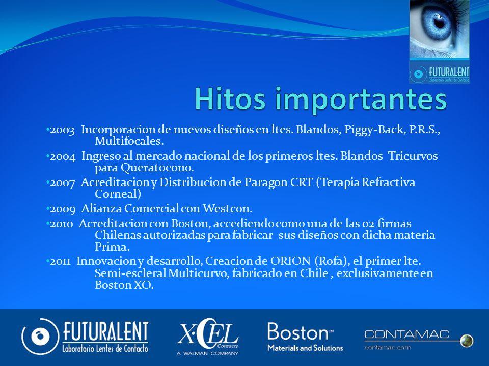 Hitos importantes 2003 Incorporacion de nuevos diseños en ltes. Blandos, Piggy-Back, P.R.S., Multifocales.