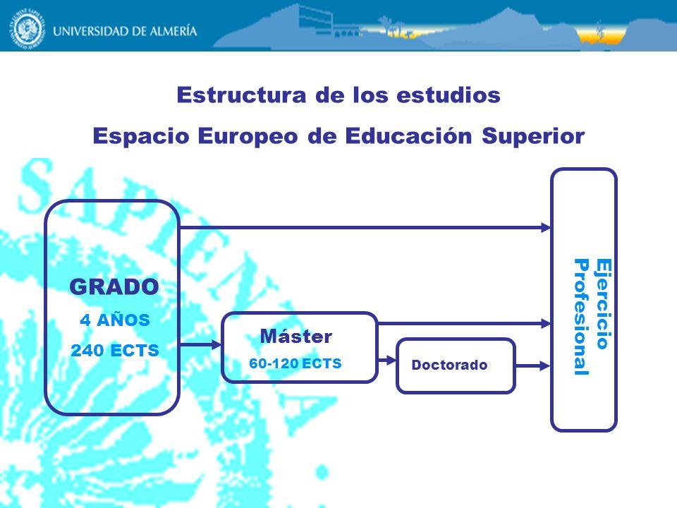 Estructura de los estudios Espacio Europeo de Educación Superior