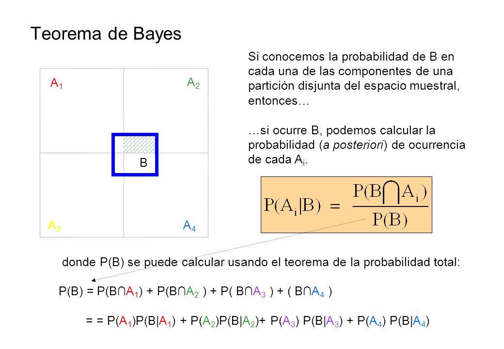 Teorema de Bayes Si conocemos la probabilidad de B en cada una de las componentes de una partición disjunta del espacio muestral, entonces…