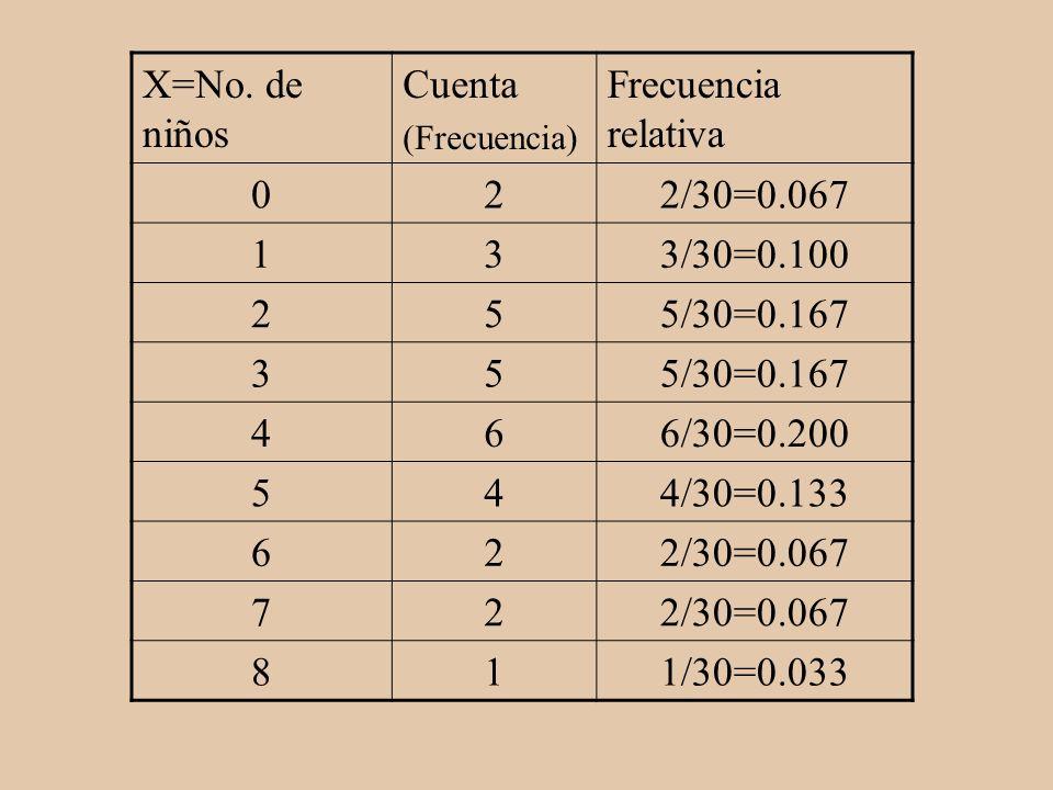 X=No. de niños Cuenta Frecuencia relativa 2 2/30=0.067 1 3 3/30=0.100
