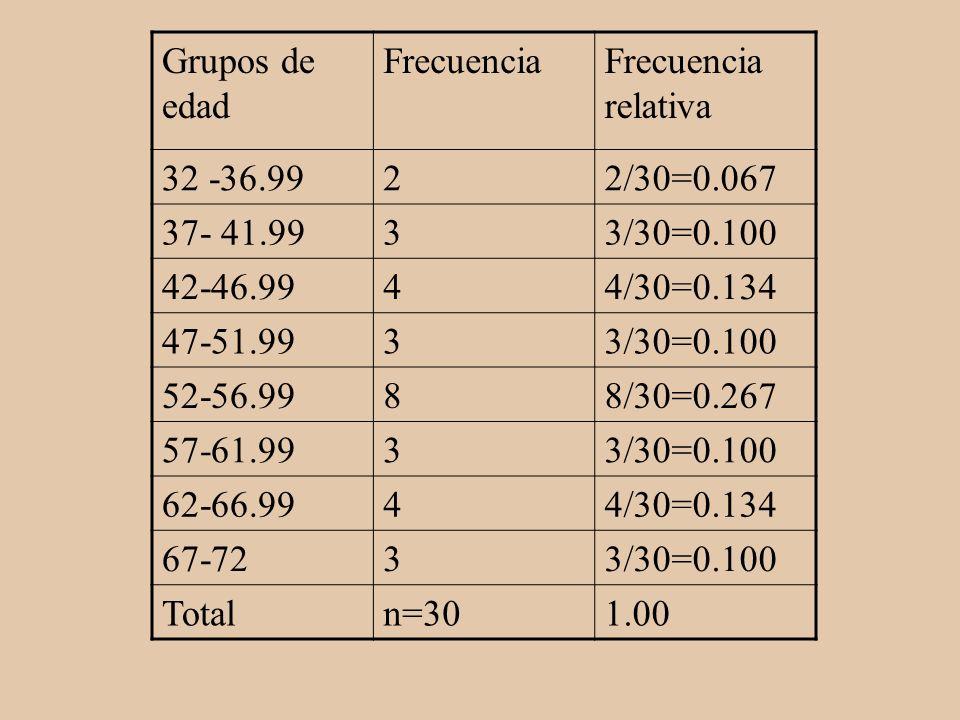 Grupos de edad Frecuencia. Frecuencia relativa. 32 -36.99. 2. 2/30=0.067. 37- 41.99. 3. 3/30=0.100.