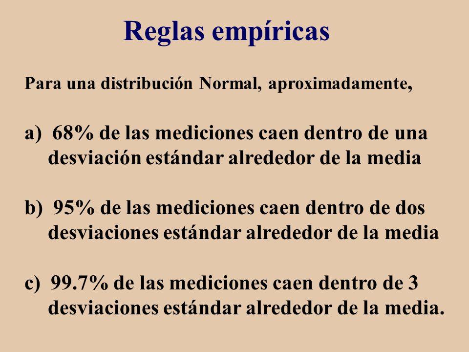 Reglas empíricas Para una distribución Normal, aproximadamente,