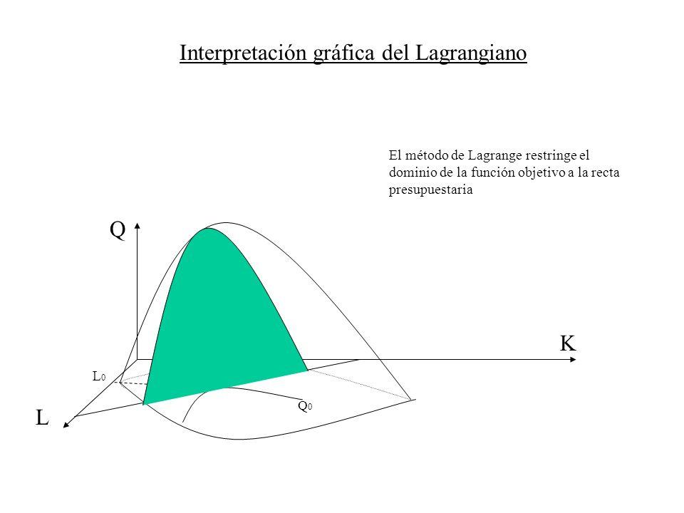 Interpretación gráfica del Lagrangiano