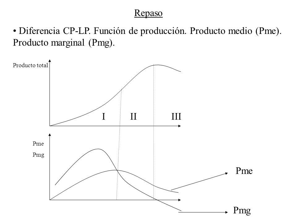 Repaso Diferencia CP-LP. Función de producción. Producto medio (Pme). Producto marginal (Pmg). Producto total.