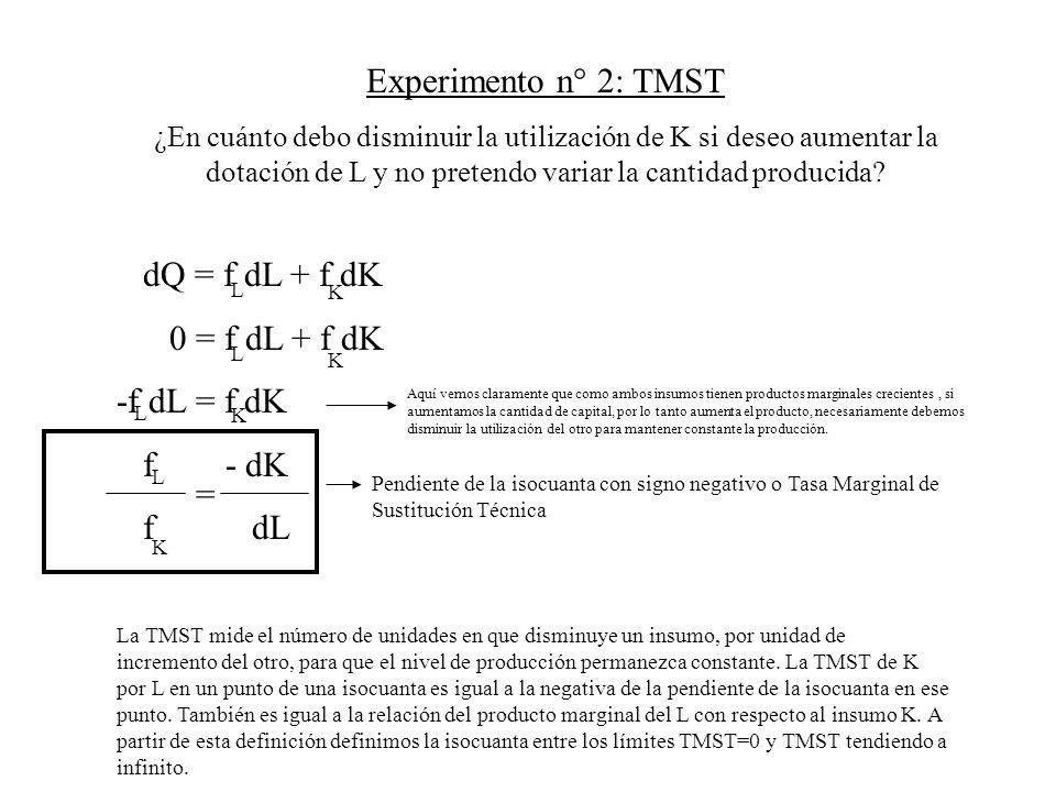 Experimento n° 2: TMST dQ = f dL + f dK 0 = f dL + f dK -f dL = f dK