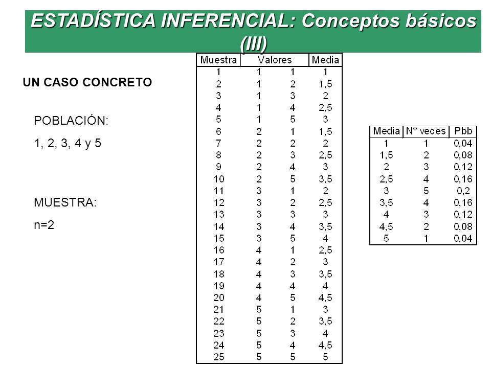 ESTADÍSTICA INFERENCIAL: Conceptos básicos (III)