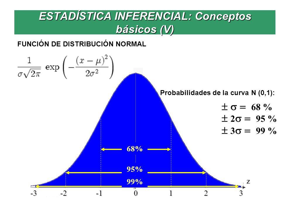 ESTADÍSTICA INFERENCIAL: Conceptos básicos (V)