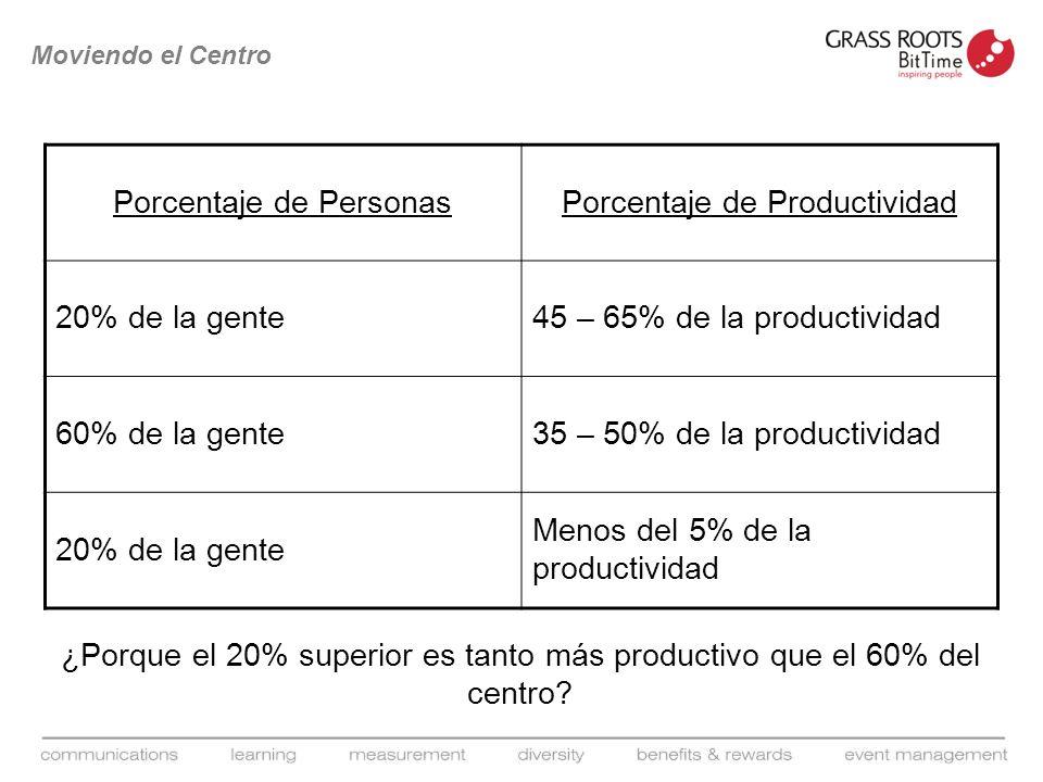 Porcentaje de Personas Porcentaje de Productividad