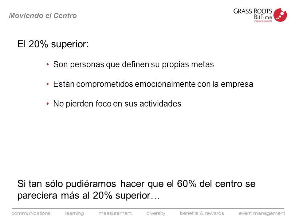 Moviendo el Centro El 20% superior: Son personas que definen su propias metas. Están comprometidos emocionalmente con la empresa.