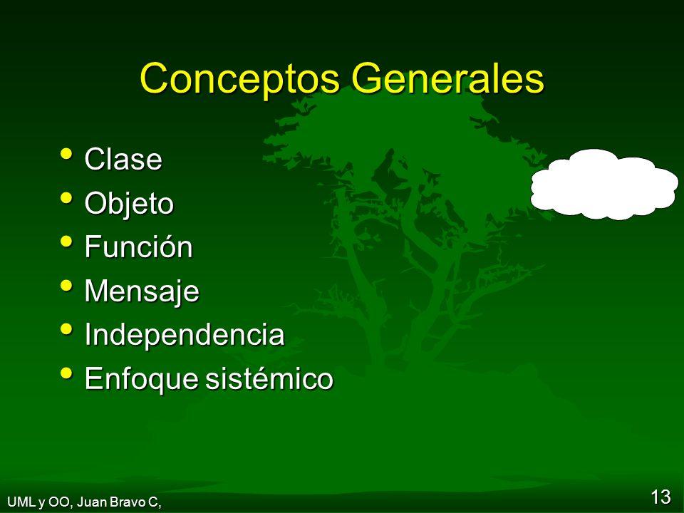 Conceptos Generales Clase Objeto Función Mensaje Independencia