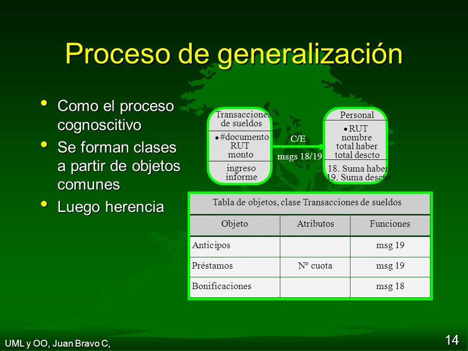 Proceso de generalización