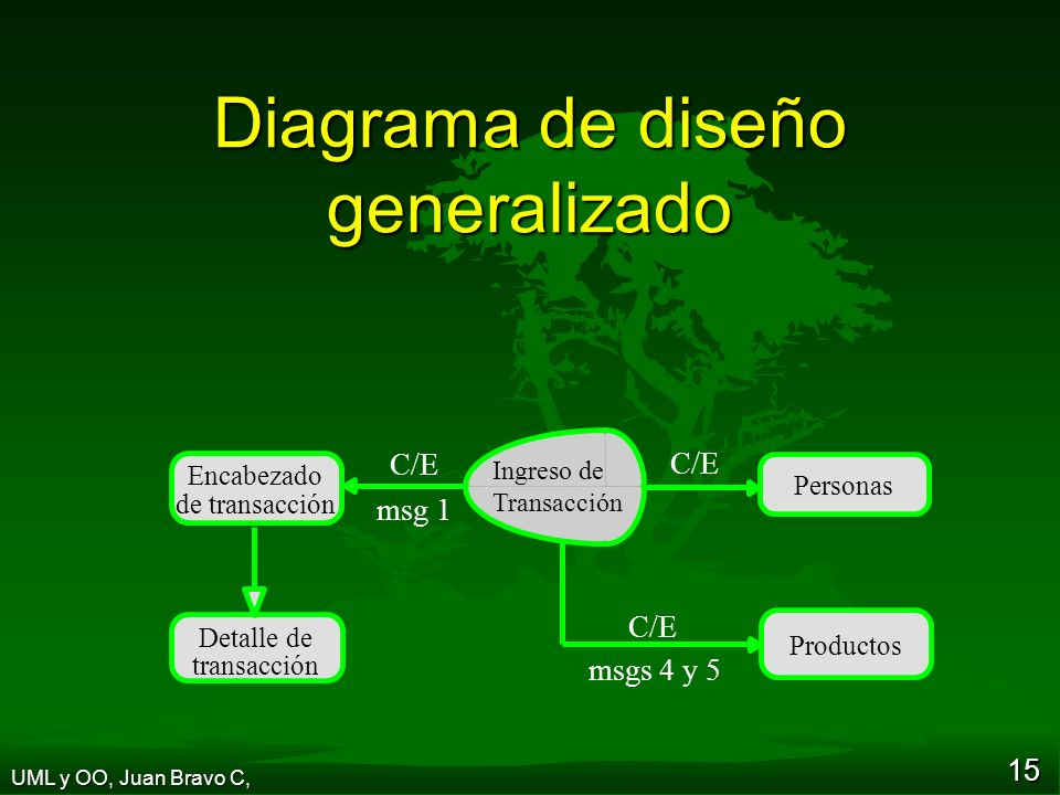 Diagrama de diseño generalizado